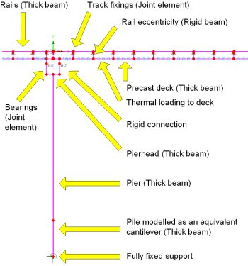 Rail track / structure interaction analysis for the Dubai