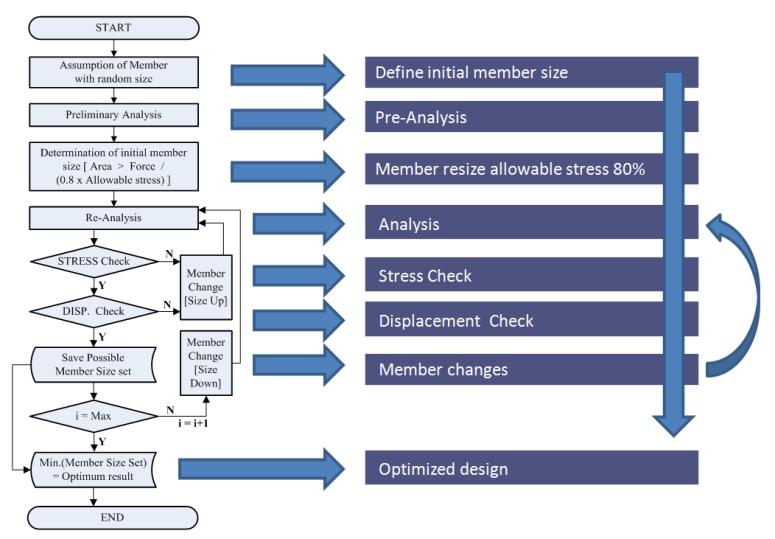 LUSAS Programmable Interface