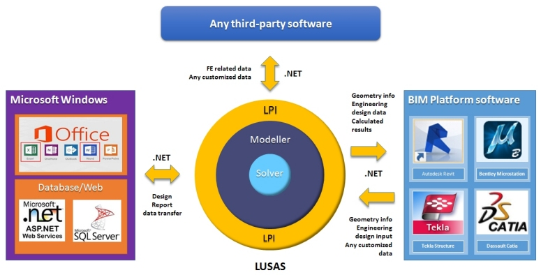 LUSAS Programmable Interface